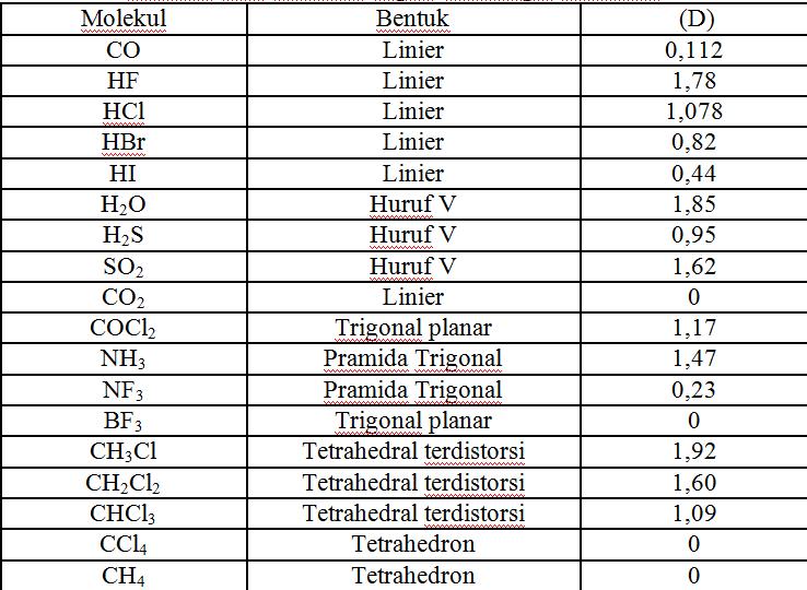Kepolaran Molekul Jhordy Fernando Raudhatul Jannah